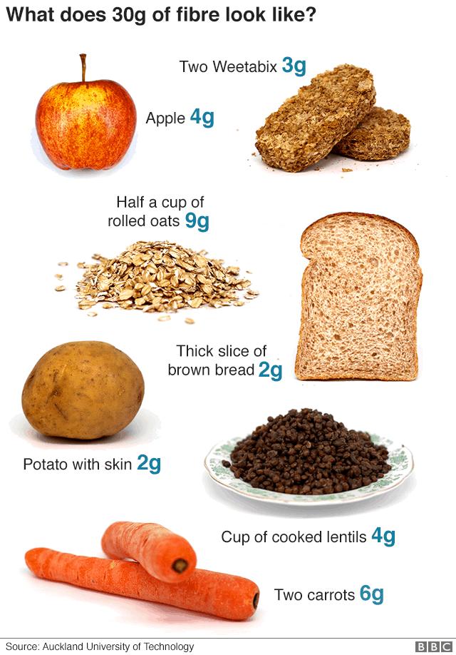 What 30 grams of fibre looks like